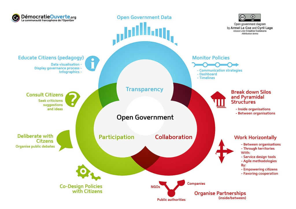 Diagram of open government components