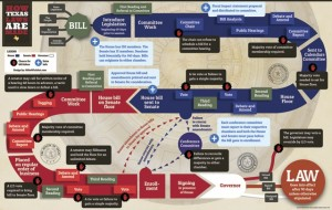 Diagram of Texas legislative process